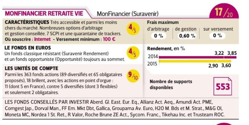 la presse spécialisée vote MonFinancier
