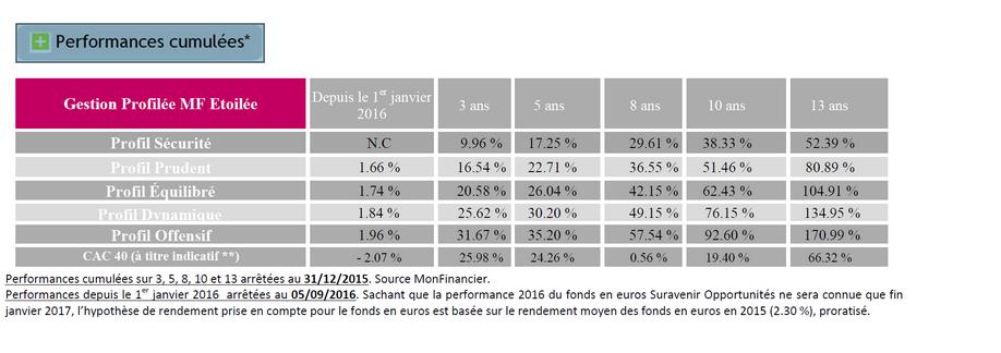 Performance MonFinancier gestion étoilée