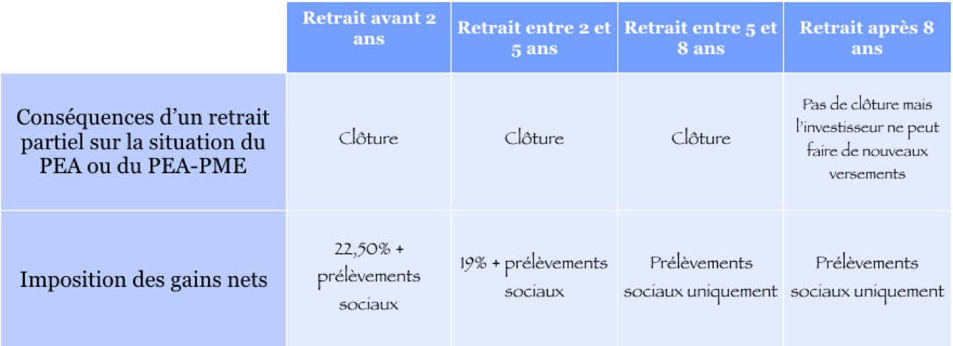 Bilan 2018 Une Annee A Oublier Pour Les Placements Financiers