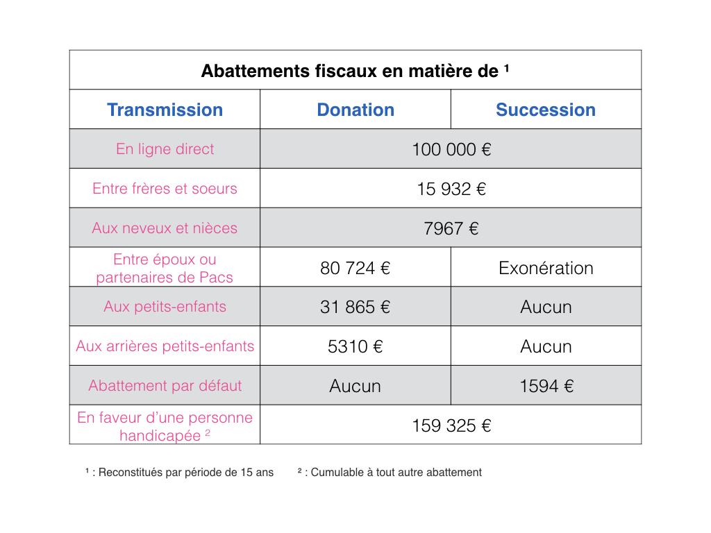 Apres 70 Ans Il N Est Pas Trop Tard Pour Diminuer Les Droits