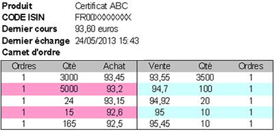 certificat ABC